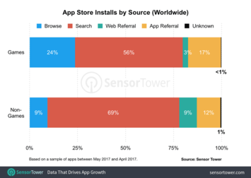 App-store-installs-by-source